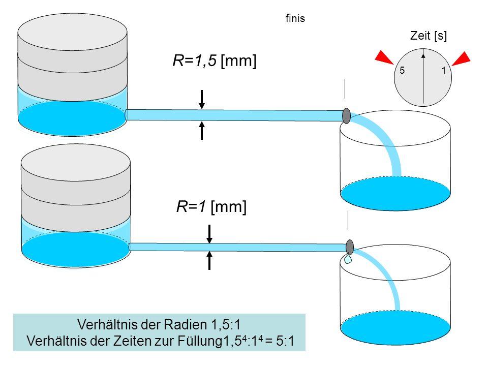 finis Zeit [s] R=1,5 [mm] 5. 1. R=1 [mm] sowas.